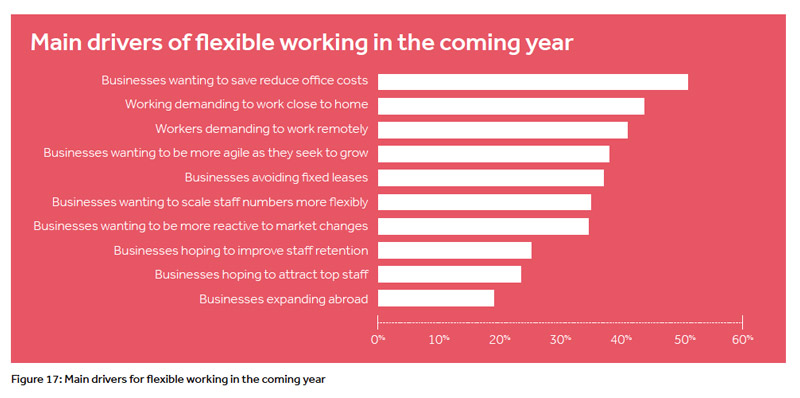 The Workplace Revolution A Picture Of Flexible Working 2017 Work Us